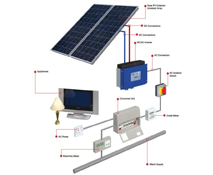 Grant Solar Pv Photovoltaic On Roof Kits Aircon247 Com